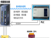 PLC為上位機的伺服驅動位置控制系統(1)