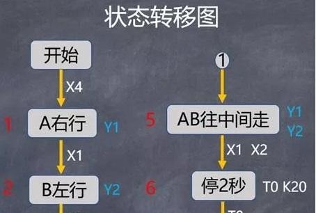 关于PLC顺序控制的专业讲述,附图文案例