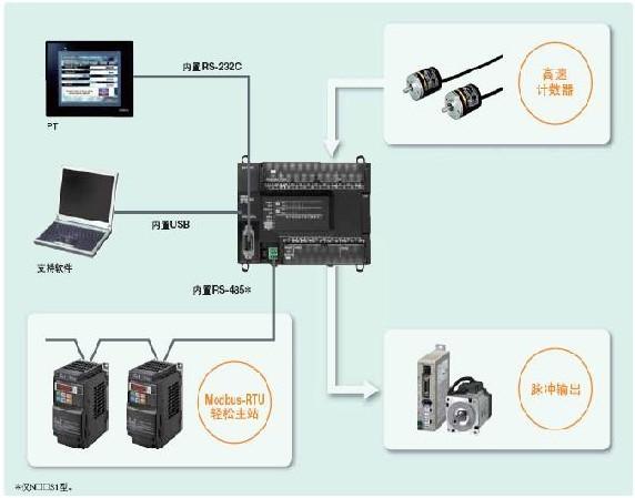 (二)检测设备:欧视达应用CCD、感应器等尖端产品独立开发多种检测设备。经过公司多年的研发,欧视达机器视觉(影像系统)目前已经发展成一套完善的产品,已经成功为跨行业多家客户提供在线检测服务。例如,机械手的精确定位、LCD显示的坏点和缺陷检测、螺丝的全尺寸及缺陷检测、加工件尺寸的在线检测、日用品化妆品等印刷外观不良的检测等等。其中主要核心部件视觉软件,CCD相机,镜头,LED光源等。欧视达立足于机器视觉和工业自动化领域,专业从事机器视觉光源、机器视觉系统及工业机器人的研发和技术服务,通过机器视觉和运动控制的